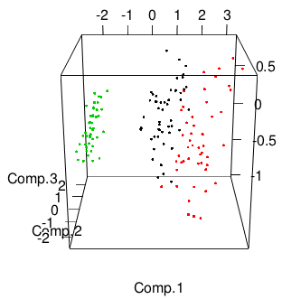 PCA, 3D Visualization, and Clustering in R