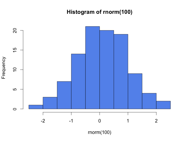 How does R calculate histogram break points?