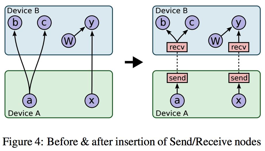 distributing a TensorFlow graph