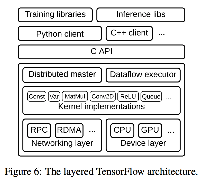TensorFlow as a Distributed Virtual Machine