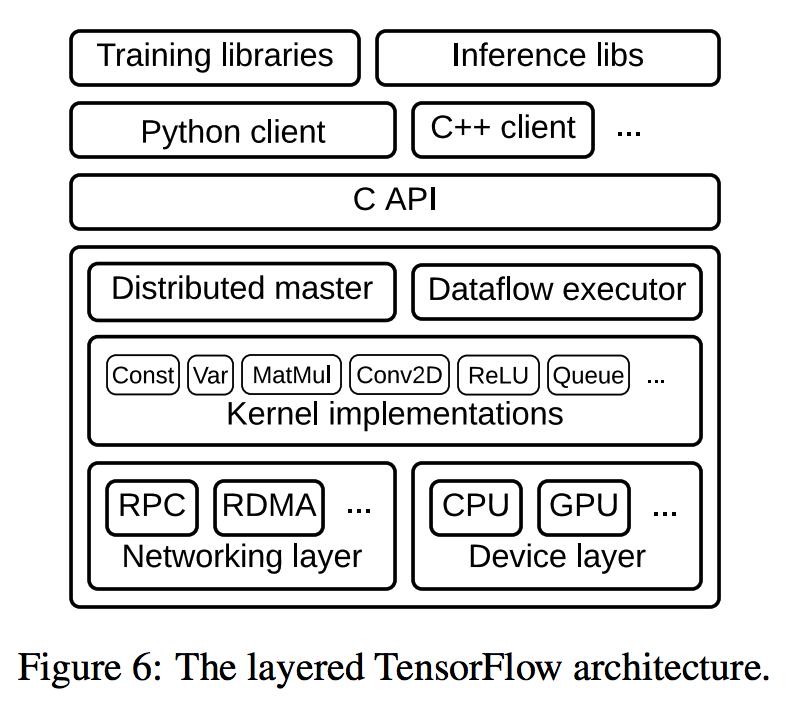 layered TensorFlow architecture