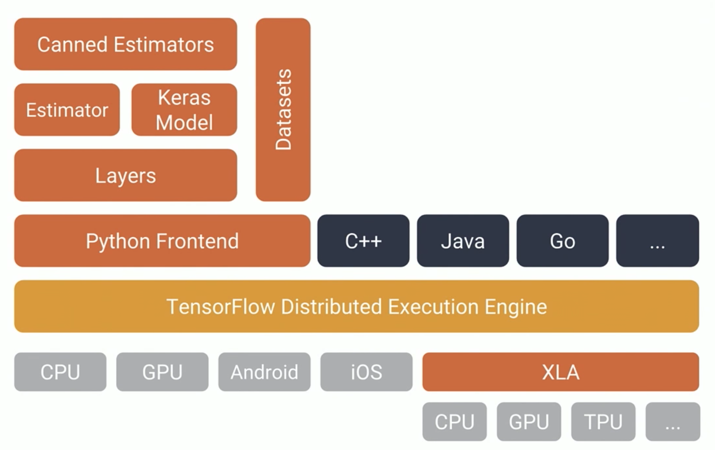 More and Better: The New TensorFlow APIs
