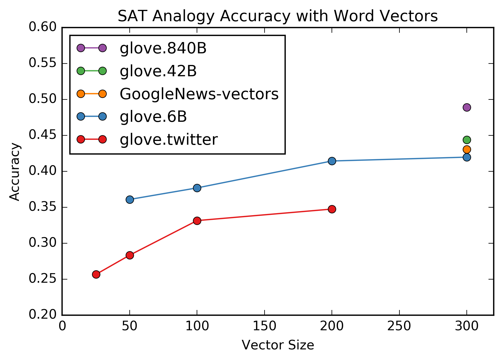 Word Vectors And Sat Analogies
