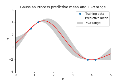 Regression Splines Python