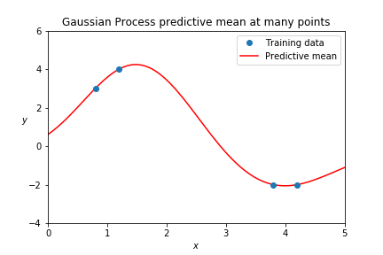 Gaussian Processes are Not So Fancy